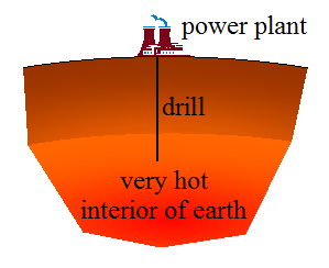 Geothermal Energy - For Kids