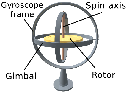 gyroscope-gimbal unit