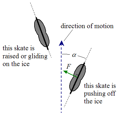 schematic of skater pushing off the ice