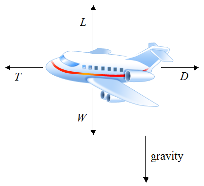 an analysis of the four main forces of flight in an aircraft The canadian forces flight safety program and airworthiness of flight safety: aircraft out of 3 canadian forces flight training.