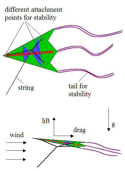 schematic of kite