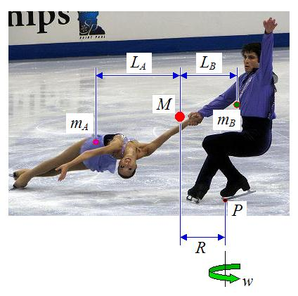 schematic of death spiral in figure skating