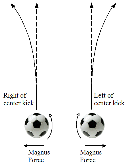 trajectory of ball for physics of soccer