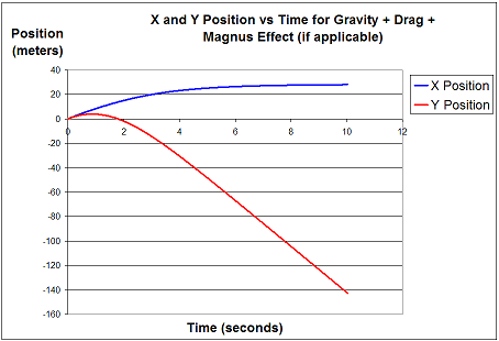 x and y position versus time for projectile motion simulation