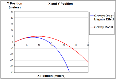 x and y position for projectile motion simulation