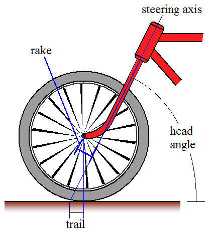 front wheel schematic of bicycle