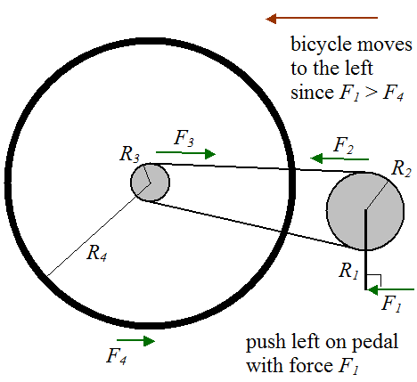 Bike Gears Explained Answer The bicycle moves to