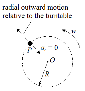 Outward radial motion of particle on turntable illustrating fictitious centrifugal force