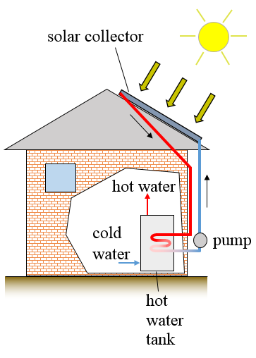 solar water heating home