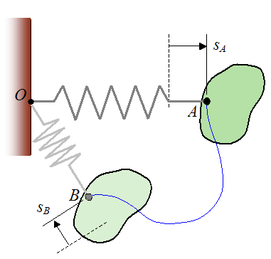 Spring force acting on rigid body for conservation of energy