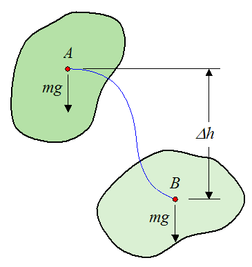 The conservative force of gravity acting on a rigid body