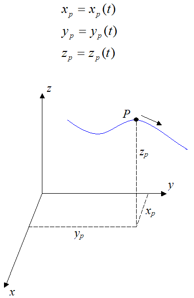 Position of a particle in three dimensions for curvilinear motion