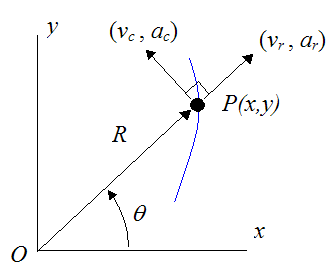 Motion in polar coordinates for curvilinear motion