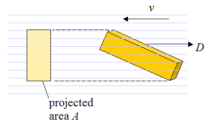 Diagram showing example of projected area used in drag force equation