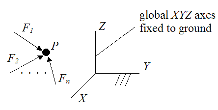 Forces acting on a particle in equilibrium