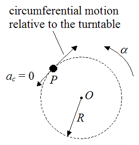 Schematic illustrating Euler force 2