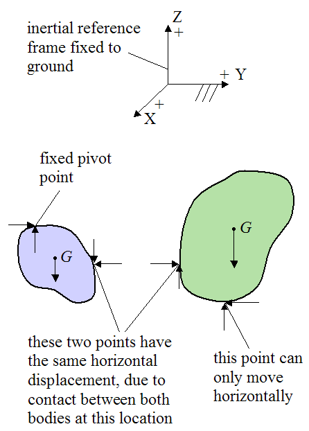 Bodies in contact illustrating the free body diagram 2