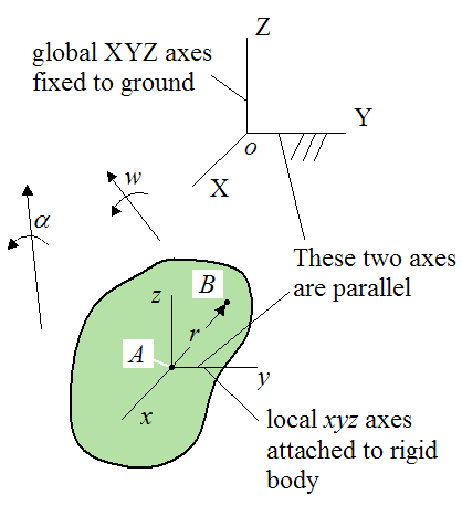 Schematic showing general motion for a rigid body