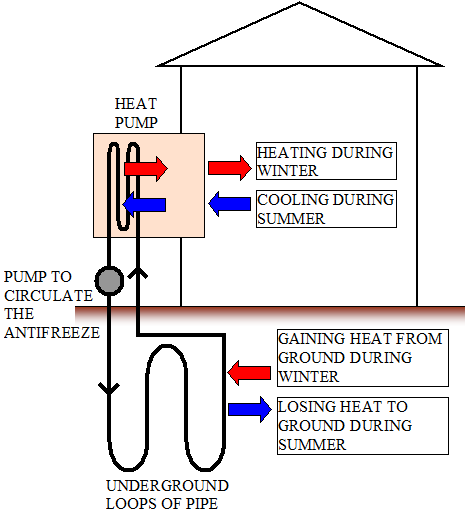 The diagram below illustrates a ground source heat pump. This figure ...