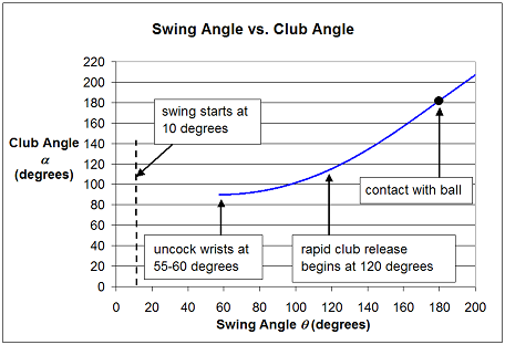 chart for golf swing