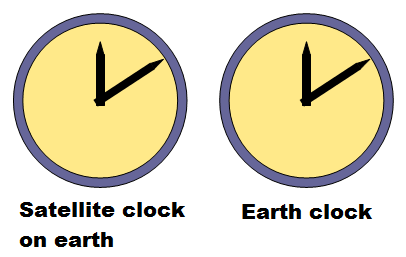 gps satellite and earth clock 1