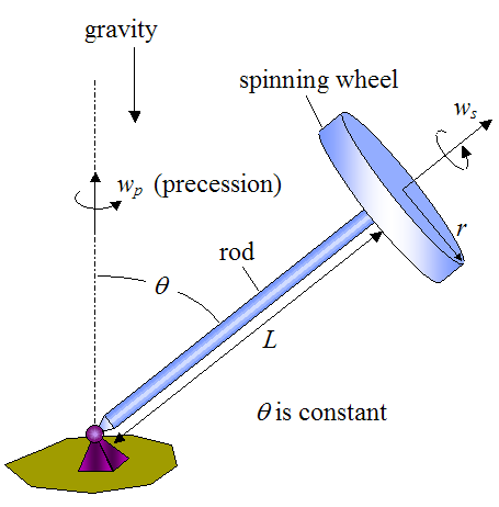gyroscope schematic
