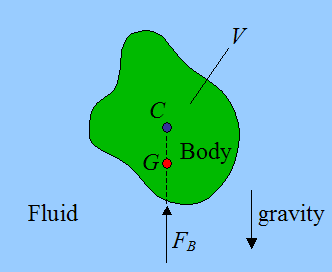 picture of object floating in a fluid illustrating Archimedes principle
