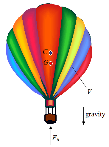 picture of hot air balloon showing center of buoyancy and center of mass