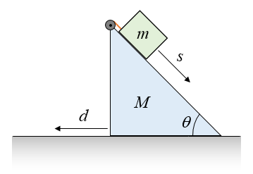 inclined plane problem figure 1