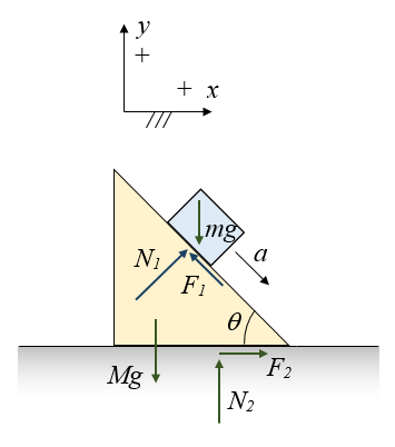 inclined plane problem figure 6