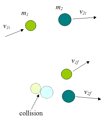 Inelastic collision between two particles