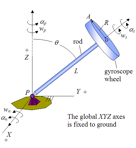 Schematic of gyro top for kinematics problem