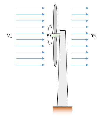 kinetic energy problem figure 3