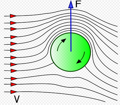 magnus effect for rotating golf ball