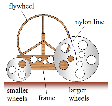 mousetrap car physics figure 1