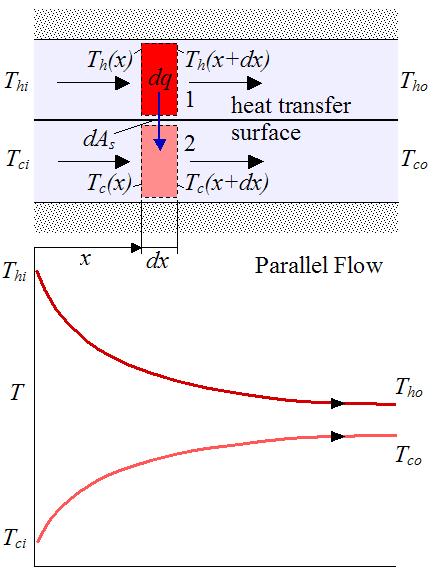 schematic for parallel flow heat exchanger