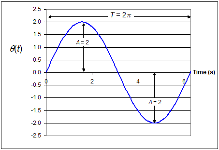 sinusoidal motion of pendulum