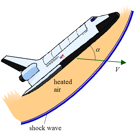 hypersonic shuttle flight reentry heating