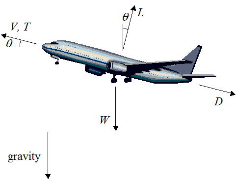 physics behind flying airplanes What really allows airplanes to fly  now i understand flying  i just want to say that contrary to popular belief/high school physics textbooks, airplanes do.
