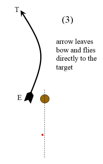 third stage of arrow flight after release