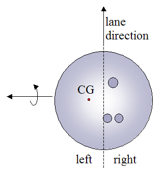 CG on left side of bowling ball