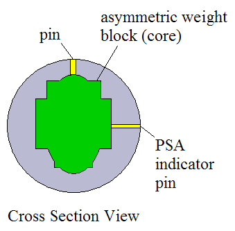 asymmetric weight block view
