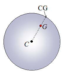 illustration of CG on a bowling ball