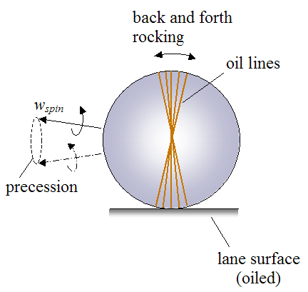 precession of bowling ball