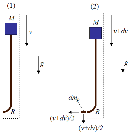 control volume for impulse and momentum analysis of bungee jumper and cord between positions 1 and 2