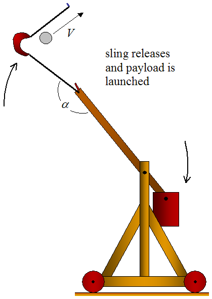 trebuchet catapult during launch 3