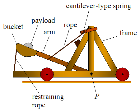 physics spring sling A vertical slingshot consists of two light, identical springs (with spring constants of 44 n/m) and a light cup that holds a 01-kg stone each spring has an equilibrium length l0 = 56 cm when the springs are in a: see answer university physics with modern physics (chapters 1-40) (1st edition) q: a horizontal slingshot.