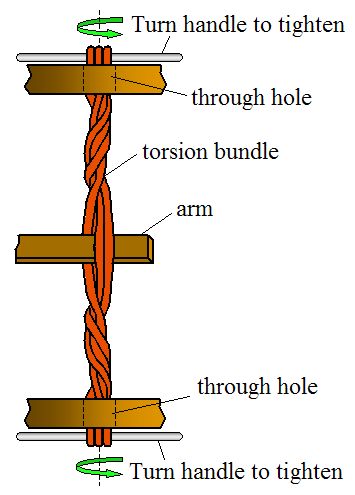 torsion catapult. torsion catapult t