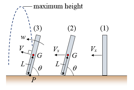 physics of high jump figure 2