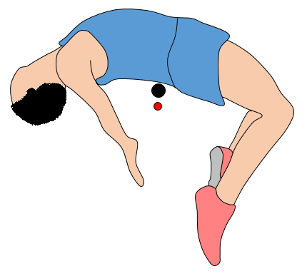 physics of high jump figure 3
